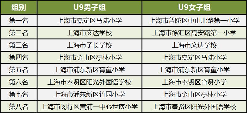 2019年上海市中小学生排球联赛落幕