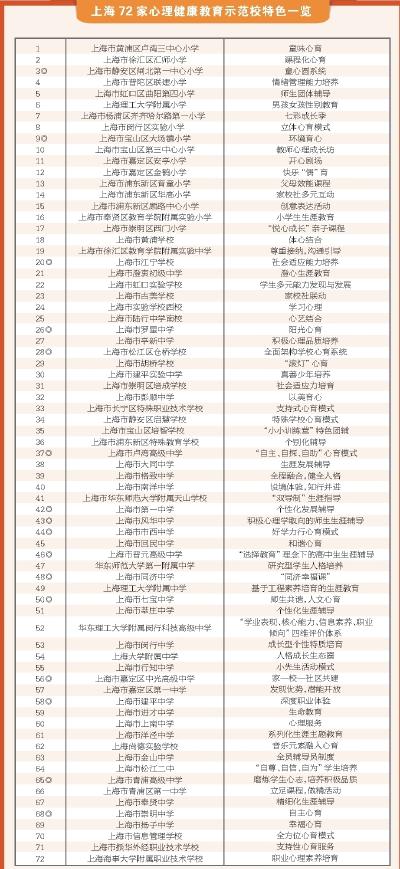 """打造""""心育""""特色,示范引领发展——上海市中小学心理健康教育示范校特色经验巡览"""